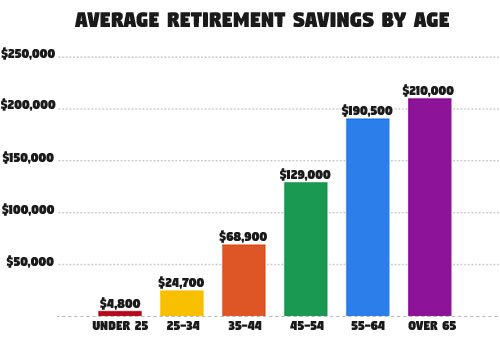average retirement savings by age bar graph table 2018